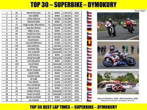 top 30 - dymokury - sbk - po 2020