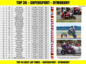 top 30 - dymokury - ssp - po 2020